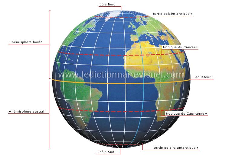 coordonnées terrestres - Le Dictionnaire Visuel