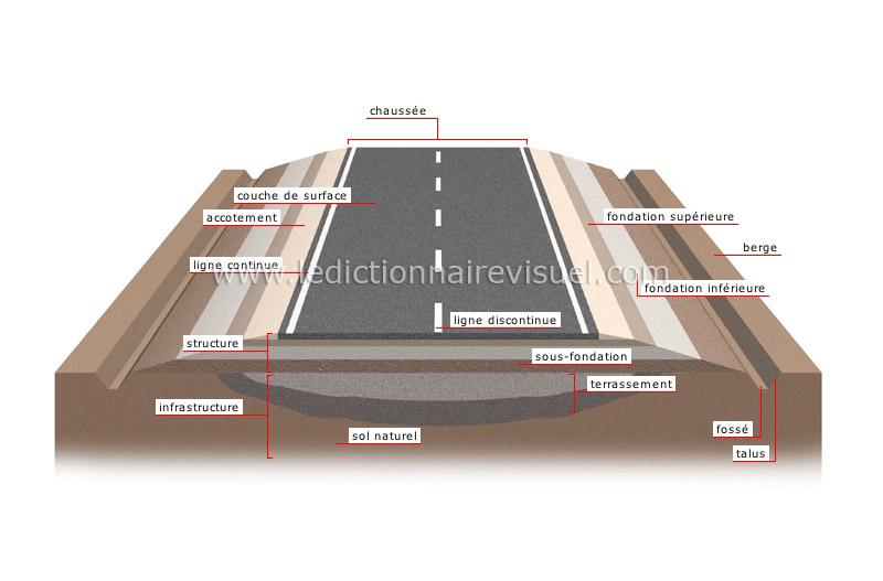 transport et machinerie transport routier syst me routier coupe d une route image. Black Bedroom Furniture Sets. Home Design Ideas
