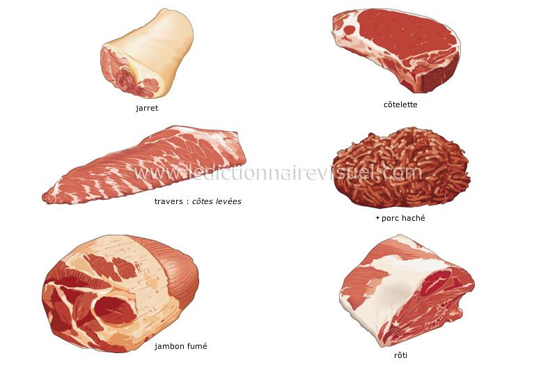 découpes de porc - Le Dictionnaire Visuel