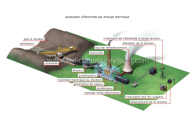Dfinition de laposnergie thermique