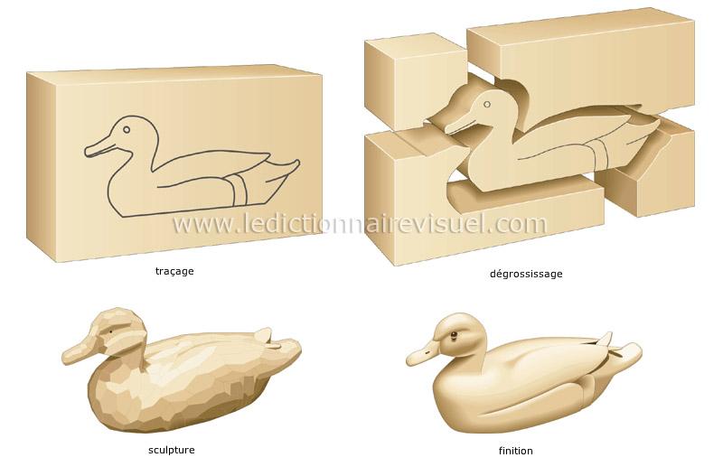 Outil pour sculpter le bois - Outils pour sculpter le bois ...