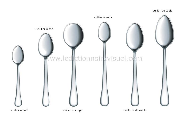 Alimentation et cuisine cuisine couvert exemples de for Couvert de table en anglais