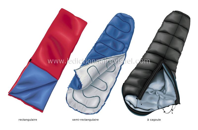 exemples de sacs de couchage - Le Dictionnaire Visuel