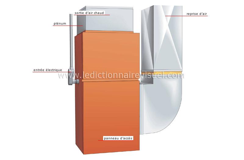 maison > chauffage > installation à air chaud pulsé > générateur d ...
