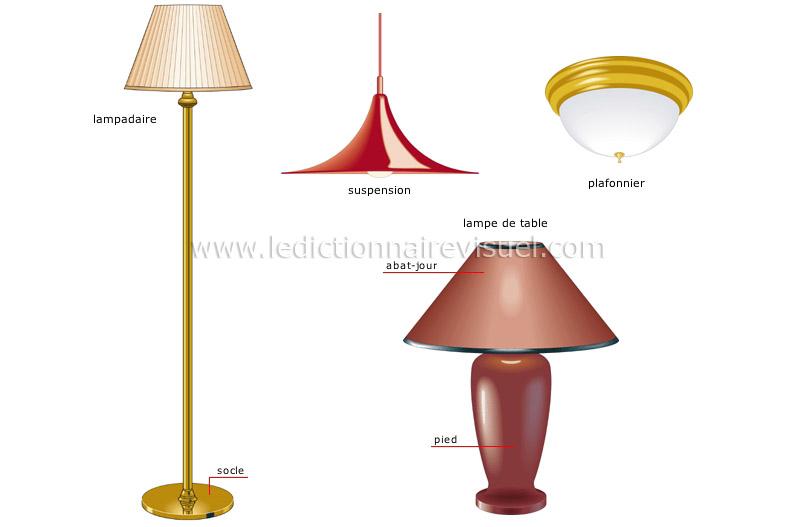 maison ameublement de la maison luminaires image dictionnaire visuel. Black Bedroom Furniture Sets. Home Design Ideas