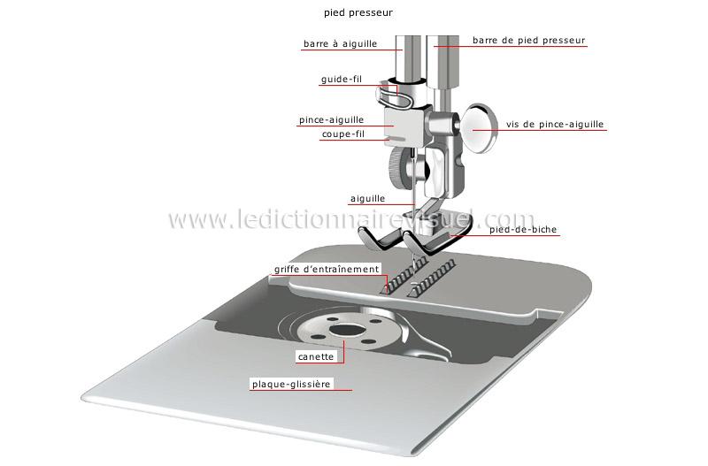 Arts et architecture artisanat couture machine for A coudre en anglais