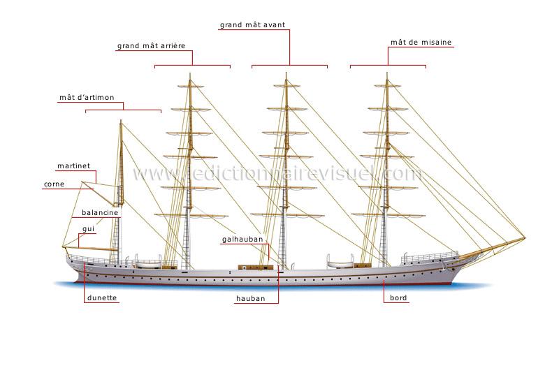 Transport Et Machinerie Transport Maritime Quatre Mats Barque Mature Et Greement Image Dictionnaire Visuel