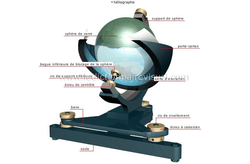 terre m t orologie instruments de mesure m t orologique mesure de l ensoleillement image. Black Bedroom Furniture Sets. Home Design Ideas