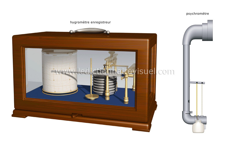 terre m t orologie instruments de mesure m t orologique mesure de l humidit image. Black Bedroom Furniture Sets. Home Design Ideas