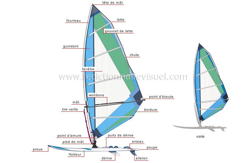 Sports Et Jeux Sports Aquatiques Et Nautiques Planche A Voile Image Dictionnaire Visuel