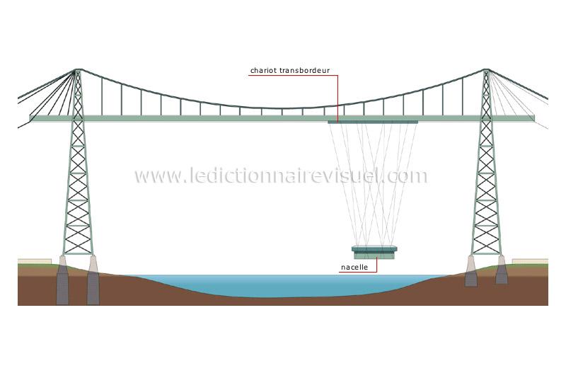 transport et machinerie transport routier ponts. Black Bedroom Furniture Sets. Home Design Ideas