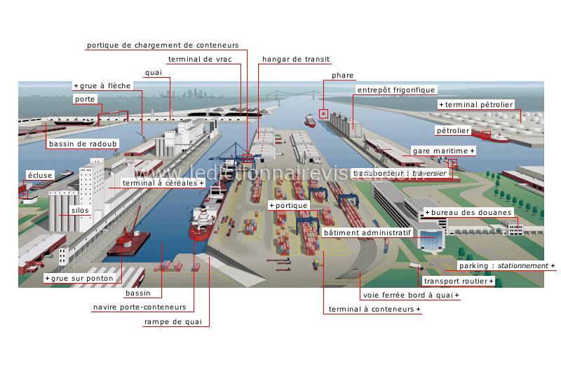 Transport Et Machinerie Gt Transport Maritime Gt Port Maritime Image Dictionnaire Visuel