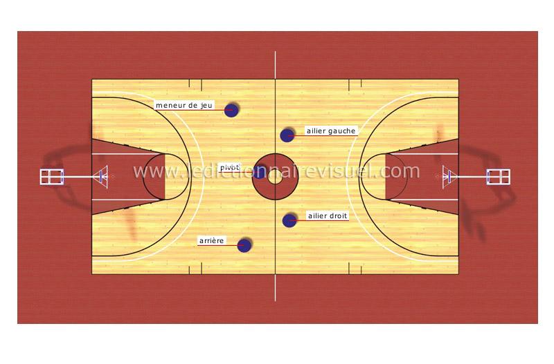 Poste ailier basket