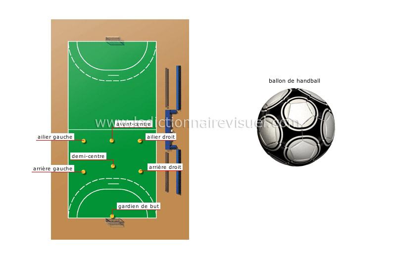 sports et jeux sports de balle et de ballon handball position des joueurs image. Black Bedroom Furniture Sets. Home Design Ideas