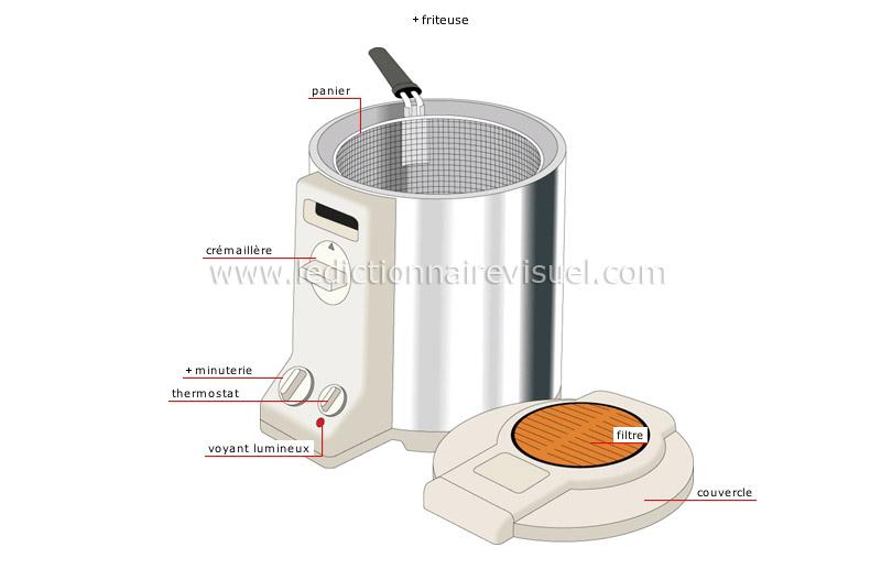 Alimentation et cuisine cuisine appareils for Appareils electromenagers cuisine