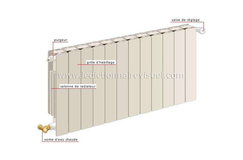 Maison chauffage installation eau chaude radiateur colonnes image dictionnaire visuel - Radiateur en anglais ...