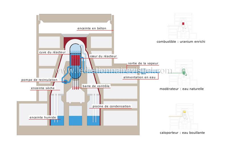 réacteur à eau bouillante - Le Dictionnaire Visuel