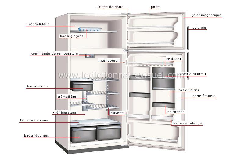 maison ameublement de la maison appareils lectrom nagers r frig rateur image. Black Bedroom Furniture Sets. Home Design Ideas