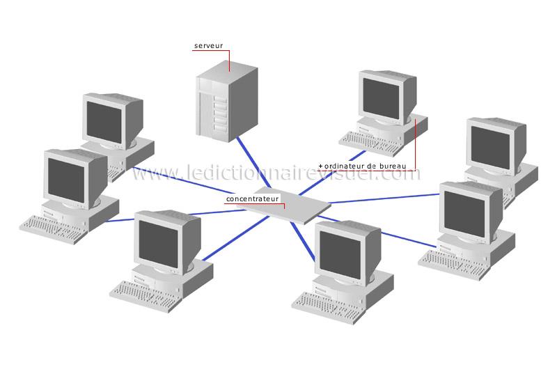 Communications et bureautique u e bureautique u e exemples de réseaux