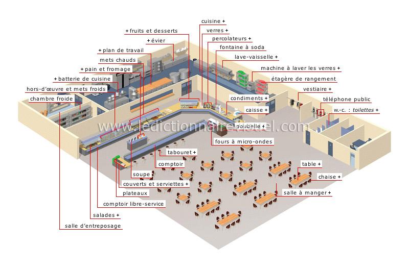 restaurant libre-service - Le Dictionnaire Visuel