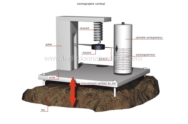 Terre g ologie s isme sismographes image - Application pour mesurer une piece ...