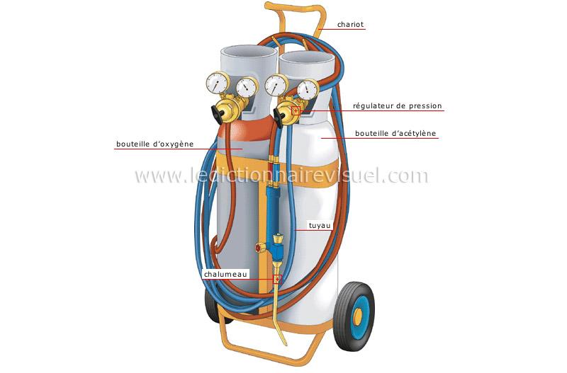 Bricolage et jardinage bricolage soudage outils soudage oxyac tyl nique image - Chalumeau acetylene oxygene ...