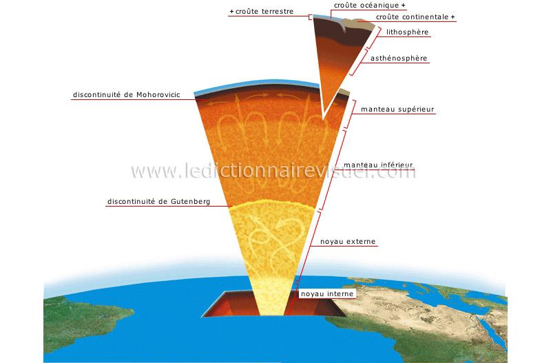 Terre g ologie structure de la terre image dictionnaire visuel - Differente couche de la terre ...