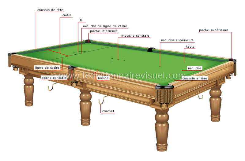 sports et jeux sports de pr cision billard table image dictionnaire visuel. Black Bedroom Furniture Sets. Home Design Ideas