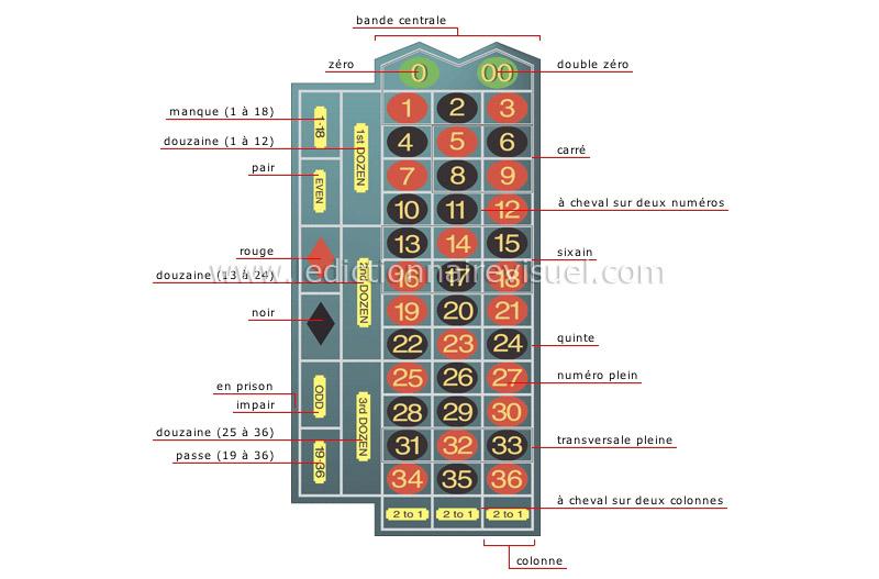 Doubler mise roulette best tactic for online roulette