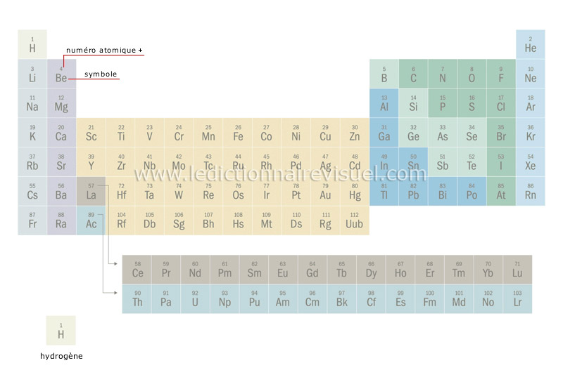 Science chimie l ments chimiques tableau p riodique for Tableau elements