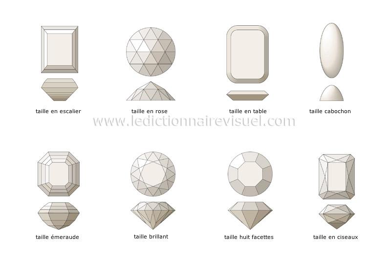 parure et objets personnels parure bijouterie taille des pierres image dictionnaire visuel. Black Bedroom Furniture Sets. Home Design Ideas