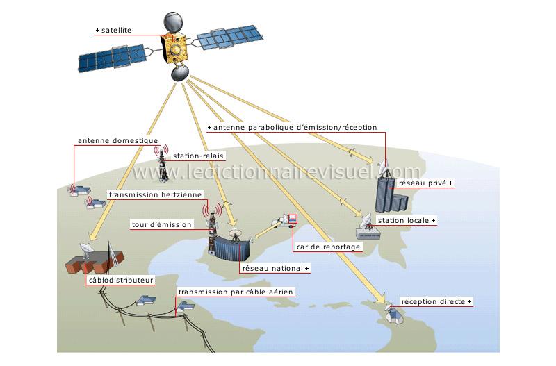 communications et bureautique communications t l diffusion par satellite image. Black Bedroom Furniture Sets. Home Design Ideas